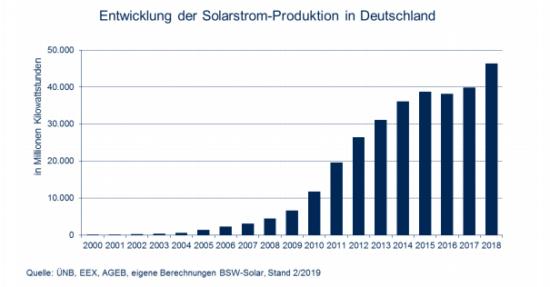screenshot-www.solarwirtschaft.de-2019.05.10-14-24-11